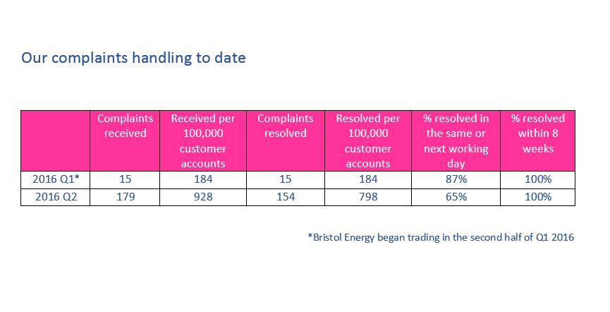 Bristol Energy complaints report Q2